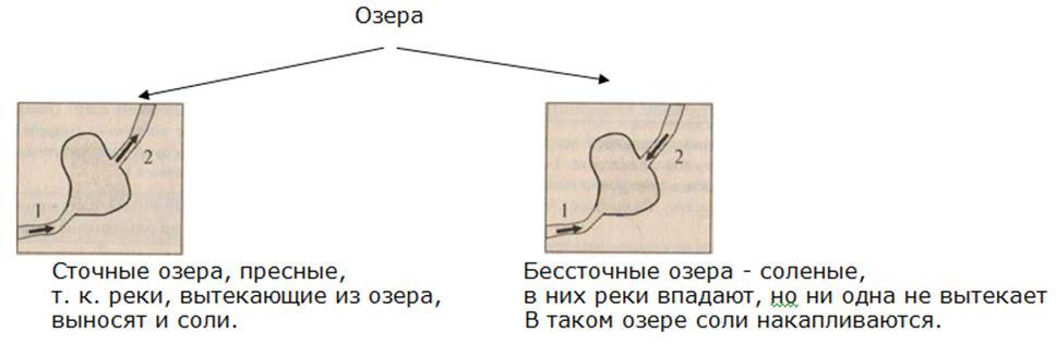 http://compendium.su/geographic/8klas_3/8klas_3.files/image031.jpg