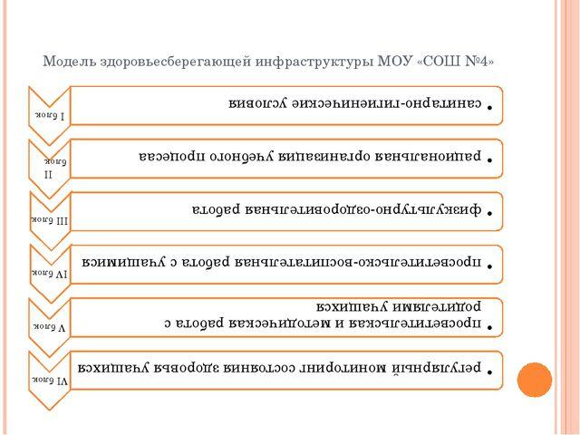 Модель здоровьесберегающей инфраструктуры МОУ «СОШ №4»