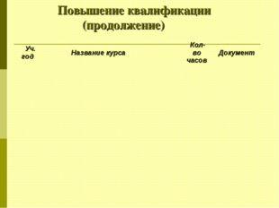 Повышение квалификации (продолжение) Уч. годНазвание курса  Кол-во часов