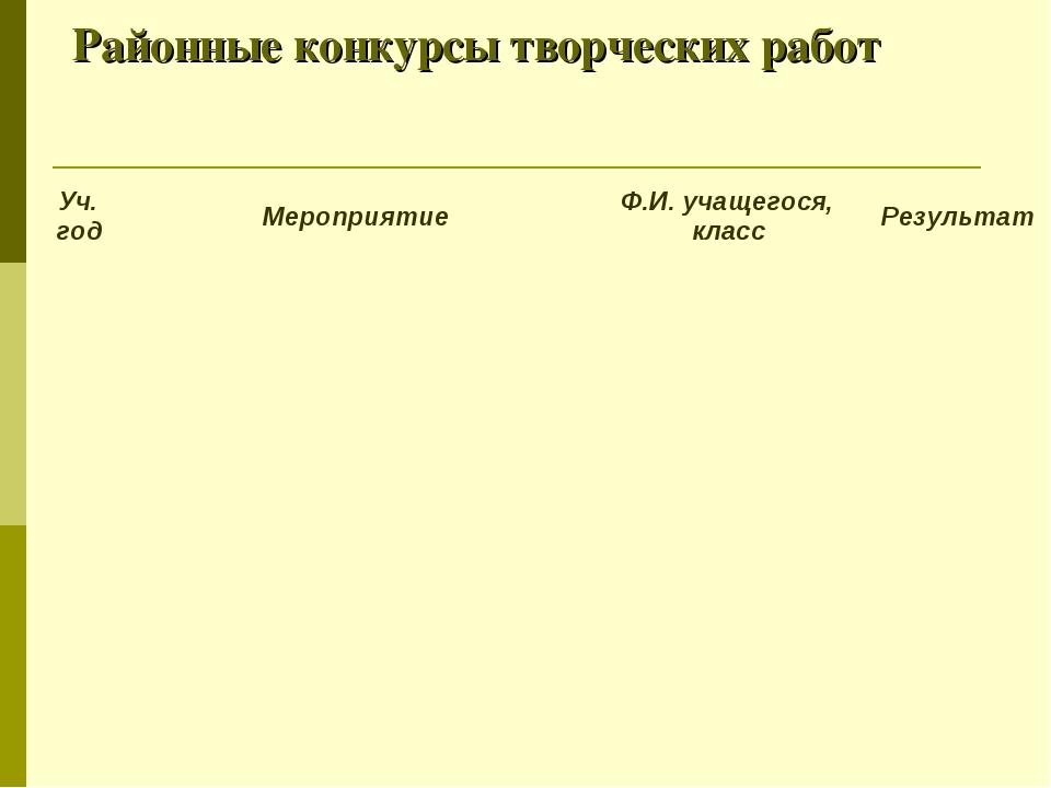 Районные конкурсы творческих работ Уч. годМероприятиеФ.И. учащегося, класс...