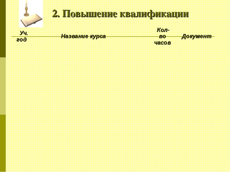 2. Повышение квалификации Уч. год Название курса  Кол-во часов Документ...
