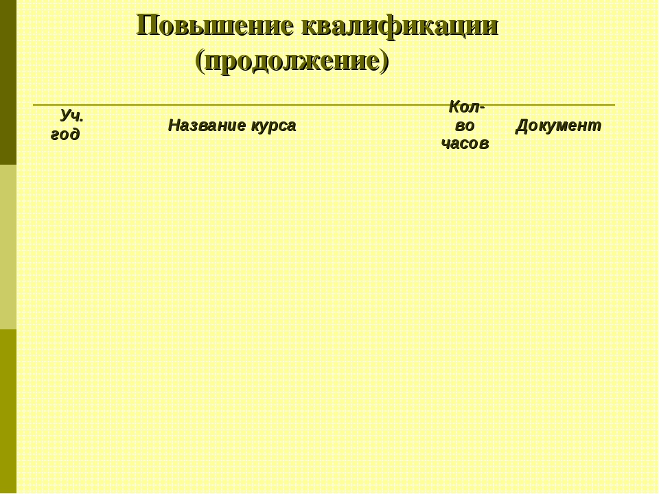 Повышение квалификации (продолжение) Уч. годНазвание курса  Кол-во часов...