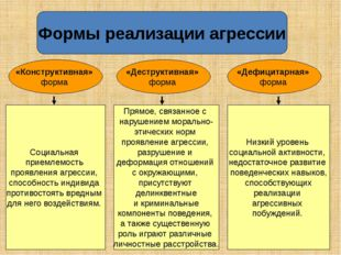 Формы реализации агрессии Социальная приемлемость проявления агрессии, спосо