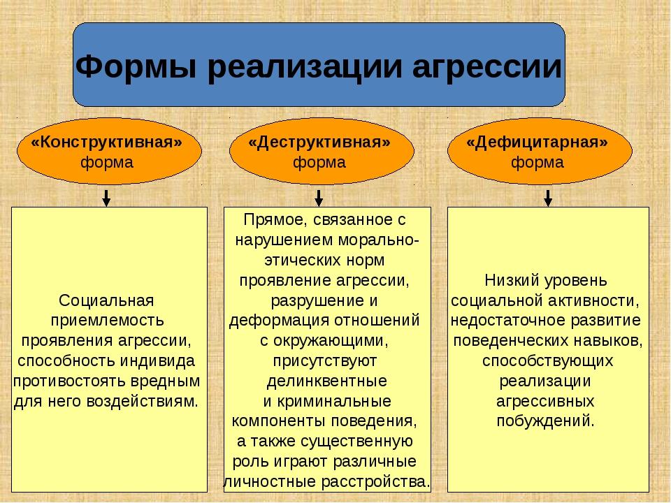 Формы реализации агрессии Социальная приемлемость проявления агрессии, спосо...