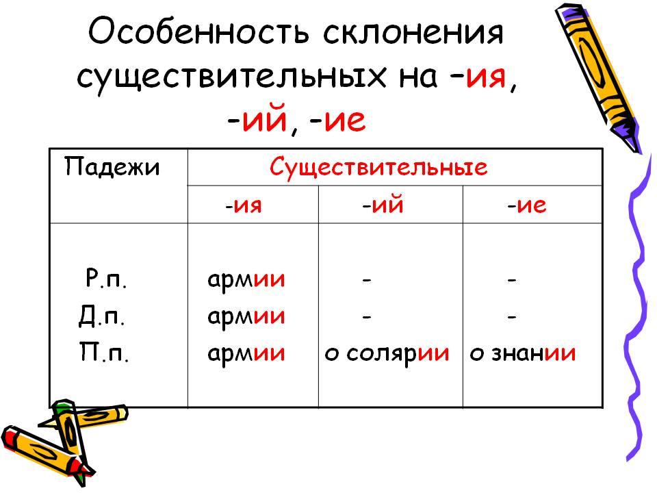 http://900igr.net/datas/russkij-jazyk/Sklonenie-imjon-suschestvitelnykh/0008-008-Osobennost-sklonenija-suschestvitelnykh-na-ija-ij-ie.jpg