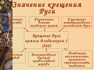 Значение крещения Руси Крещение Руси князем Владимиром I (988) Улучшение межд