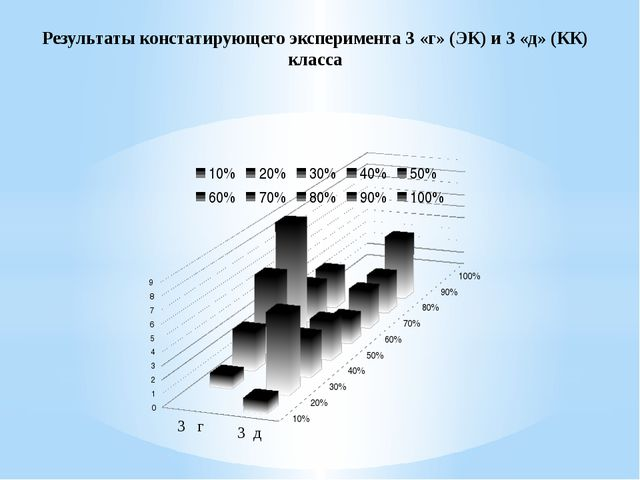 Результаты констатирующего эксперимента 3 «г» (ЭК) и 3 «д» (КК) класса