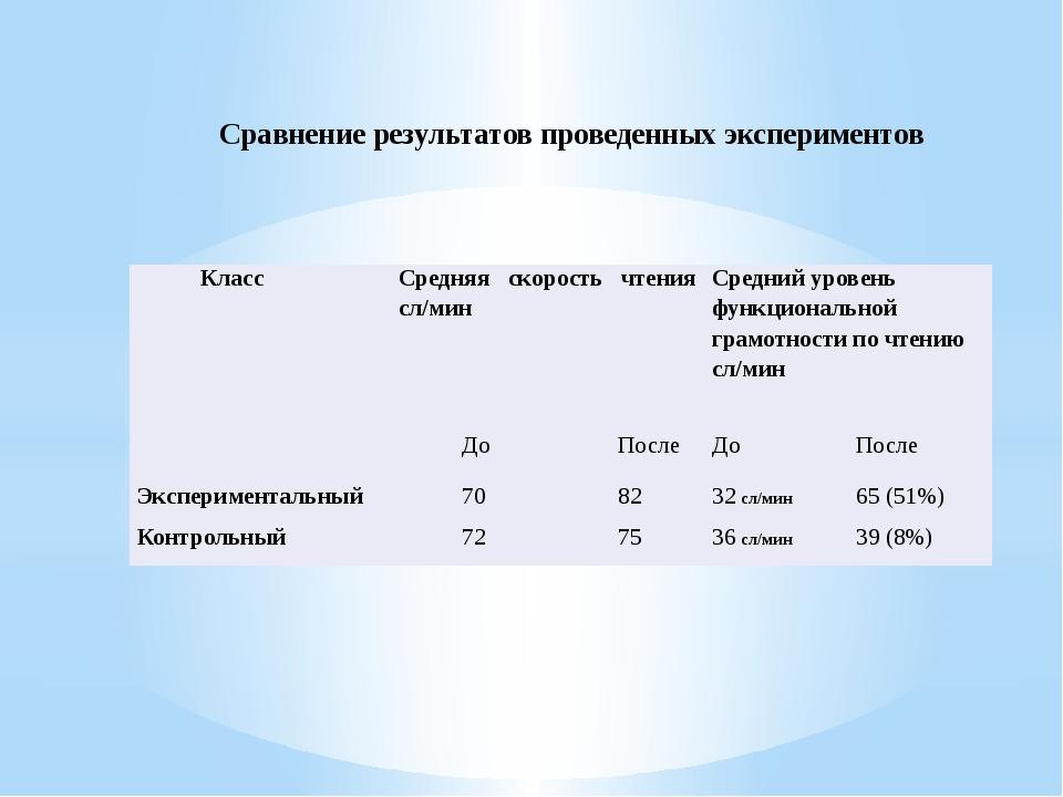 Сравнение результатов проведенных экспериментов Класс Средняя скорость чтения...