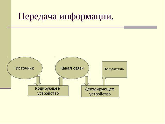 Передача информации. Источник Канал связи Получатель Кодирующее устройство Де...