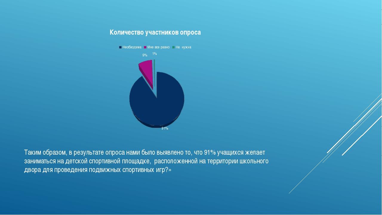 Таким образом, в результате опроса нами было выявлено то, что 91% учащихся же...