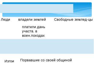 Основные категории населения Руси Люди владели землей Свободные землед-цы пла