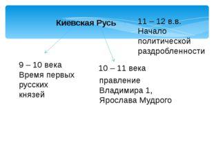 Киевская Русь 9 – 10 века Время первых русских князей 10 – 11 века правление