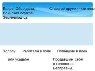 Бояре Сбор дани, Старшие дружинники князя Воинская служба, Землевлад-цы Закуп