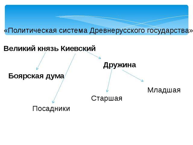 «Политическая система Древнерусского государства» Великий князь Киевский Друж...
