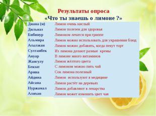 Результаты опроса «Что ты знаешь о лимоне ?» Диана (м) Дильназ Бибинур Альмир