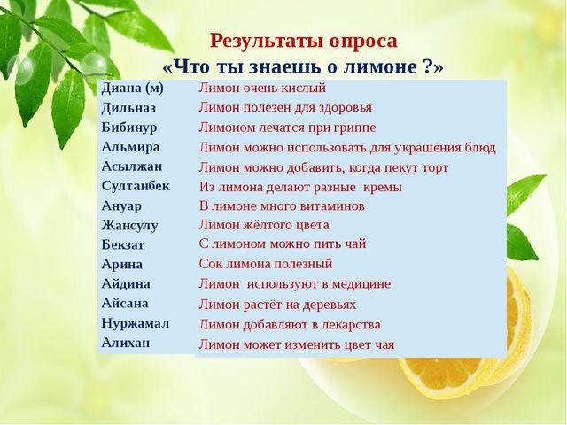 Результаты опроса «Что ты знаешь о лимоне ?» Диана (м) Дильназ Бибинур Альмир...