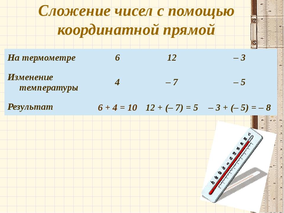 Сложение чисел с помощью координатной прямой 6 + 4 = 10 12 + (– 7) = 5 – 3 +...