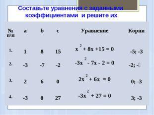 Составьте уравнения с заданными коэффициентами и решите их 2 2 2 2 № п\пab