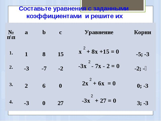 Составьте уравнения с заданными коэффициентами и решите их 2 2 2 2 № п\пab...