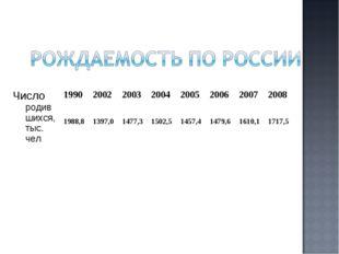 Число родившихся, тыс. чел 19902002200320042005200620072008 1988,8 1