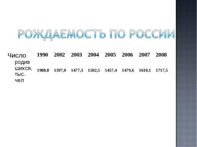 Число родившихся, тыс. чел 19902002200320042005200620072008 1988,8 1...