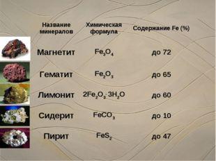 Название минераловХимическая формулаСодержание Fe (%) МагнетитFe3O4до 72