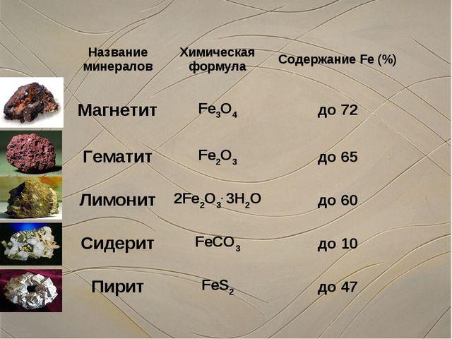 Название минераловХимическая формулаСодержание Fe (%) МагнетитFe3O4до 72...