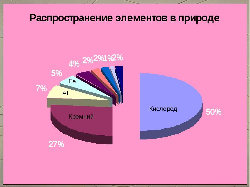 Кислород Кремний Аl Fe