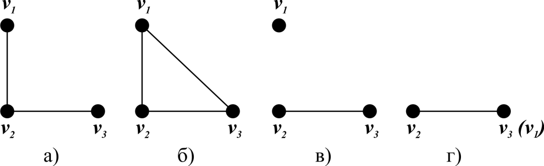 C:\Users\WhiteRabbit\Desktop\Раскраски графов\Добавление ребра, удаление ребра, отождествление вершин.png