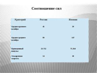Соотношение сил Критерий Россия Япония Орудия крупного калибра 45 39 Орудия с