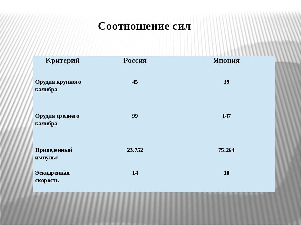 Соотношение сил Критерий Россия Япония Орудия крупного калибра 45 39 Орудия с...