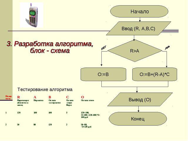 O:=B+(R-A)*C O:=B Начало Конец Ввод (R, А,B,C) Вывод (О) R>A Тестирование ал...