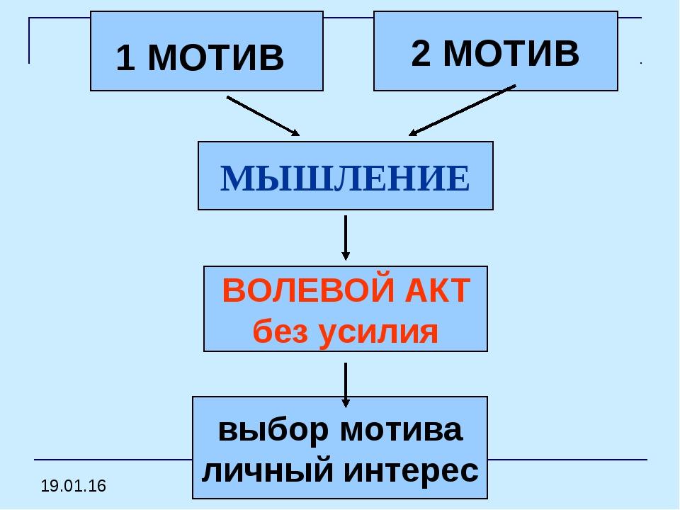 2 МОТИВ 1 МОТИВ МЫШЛЕНИЕ ВОЛЕВОЙ АКТ без усилия выбор мотива личный интерес