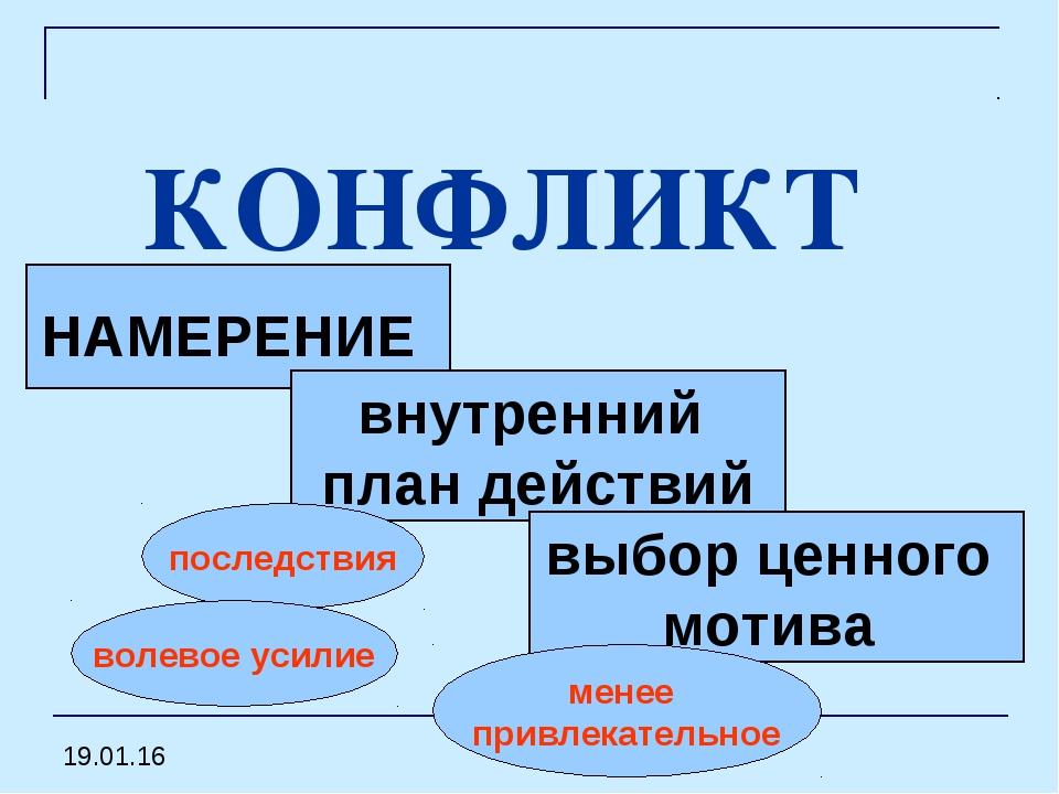 КОНФЛИКТ НАМЕРЕНИЕ внутренний план действий выбор ценного мотива последствия...