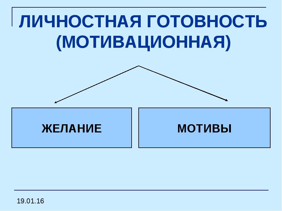 ЛИЧНОСТНАЯ ГОТОВНОСТЬ (МОТИВАЦИОННАЯ) МОТИВЫ ЖЕЛАНИЕ