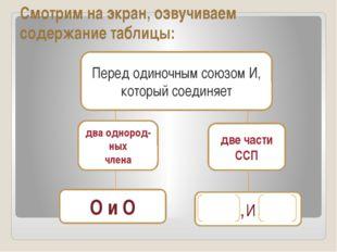 Смотрим на экран, озвучиваем содержание таблицы: Перед одиночным союзом И, ко