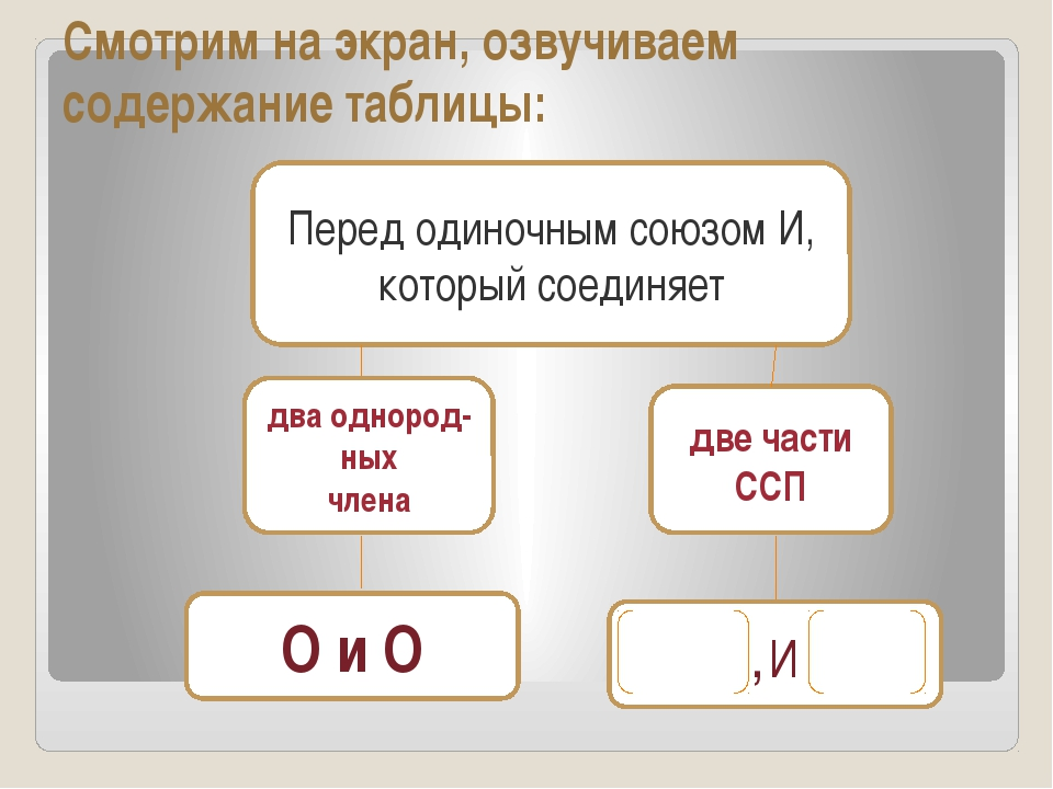 Смотрим на экран, озвучиваем содержание таблицы: Перед одиночным союзом И, ко...