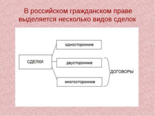 В российском гражданском праве выделяется несколько видов сделок