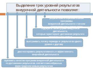 Выделение трех уровней результатов внеурочной деятельности позволяет: разраб