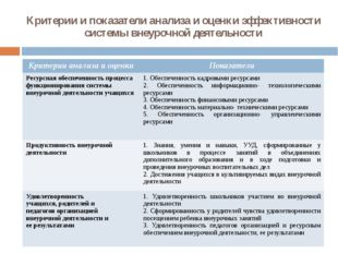 Критерии и показатели анализа и оценки эффективности системы внеурочной деяте