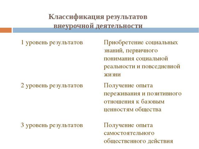 Классификация результатов внеурочной деятельности 1 уровень результатов Приоб...