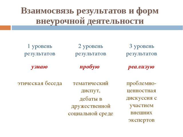 Взаимосвязь результатов и форм внеурочной деятельности 1 уровень результатов...