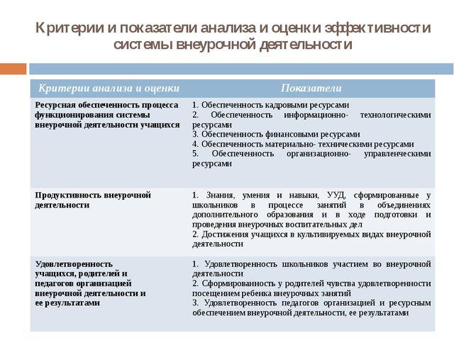 Критерии и показатели анализа и оценки эффективности системы внеурочной деяте...