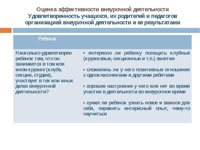 Оценка эффективности внеурочной деятельности Удовлетворенность учащихся, их р...