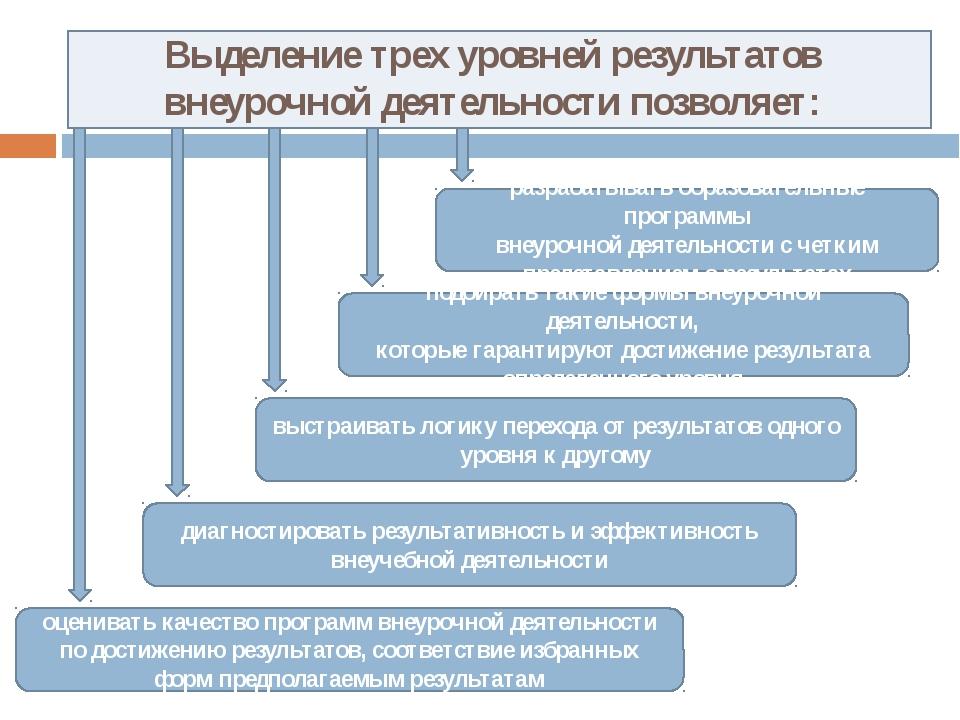 Выделение трех уровней результатов внеурочной деятельности позволяет: разраб...