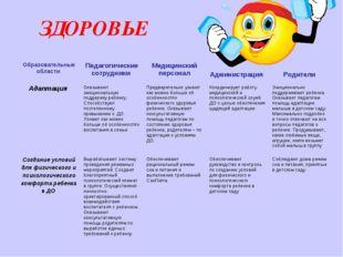 ЗДОРОВЬЕ Образовательные области Педагогические сотрудники Медицинский пер