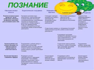 ПОЗНАНИЕ Образовательные области Педагогические сотрудники Медицинский пер