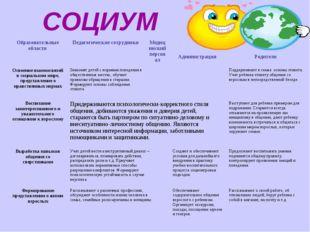 СОЦИУМ Образовательные области Педагогические сотрудники Медицинский персо