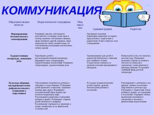 КОММУНИКАЦИЯ Образовательные области Педагогические сотрудники Мед. персона