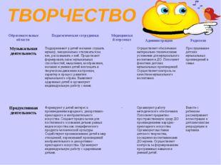 ТВОРЧЕСТВО Образовательные области Педагогические сотрудники Медицинский п